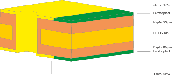 Dünnstleiterplatten