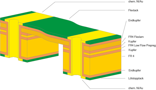 Flexlam Leiterplatten