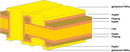Schleifring Leiterplatten