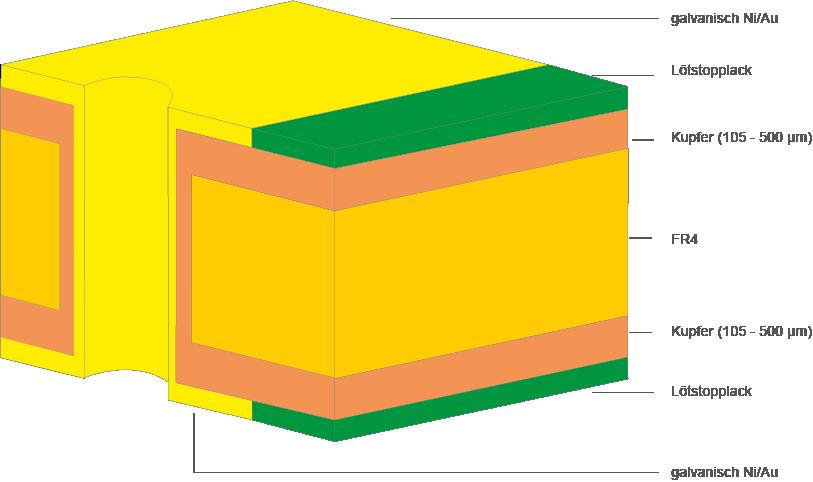dickkupferleiterplatten